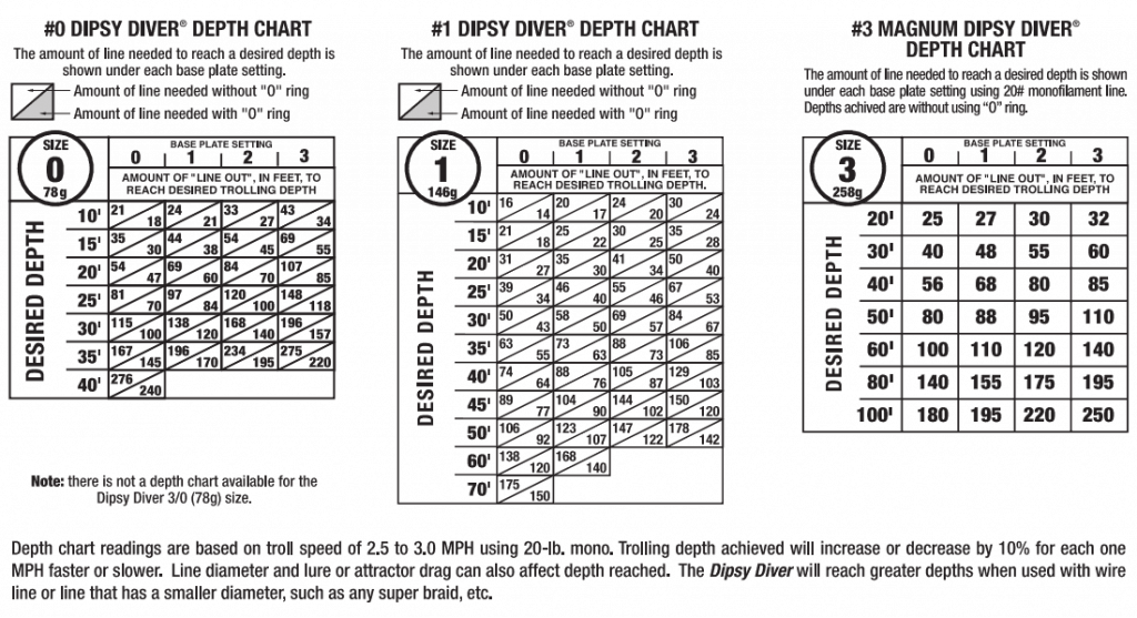 dipsy depth charts